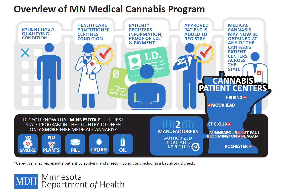 Medical_marijuana_MN_overview